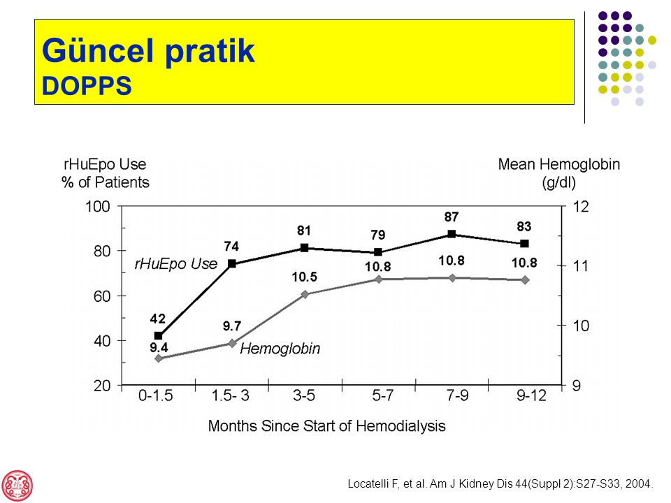 Güncel pratik DOPPS Locatelli F, et al. Am J Kidney Dis 44(Suppl 2):S27-S33, 2004.