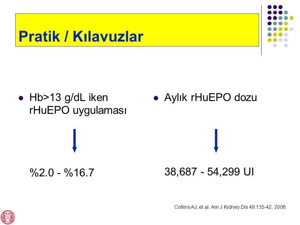 Hb>13 g/dL iken rHuEPO uygulaması %2.0 - %16.7 Aylık rHuEPO dozu 38,687 - 54,299 UI Pratik / Kılavuzlar Collins AJ, et al.