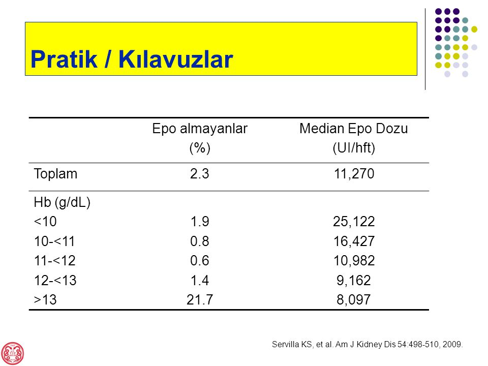 Epo almayanlar (%) Median Epo Dozu (UI/hft) Toplam2.311,270 Hb (g/dL) <10 10-<11 11-<12 12-<13 >13 1.9 0.8 0.6 1.4 21.7 25,122 16,427 10,982 9,162 8,097 Servilla KS, et al.