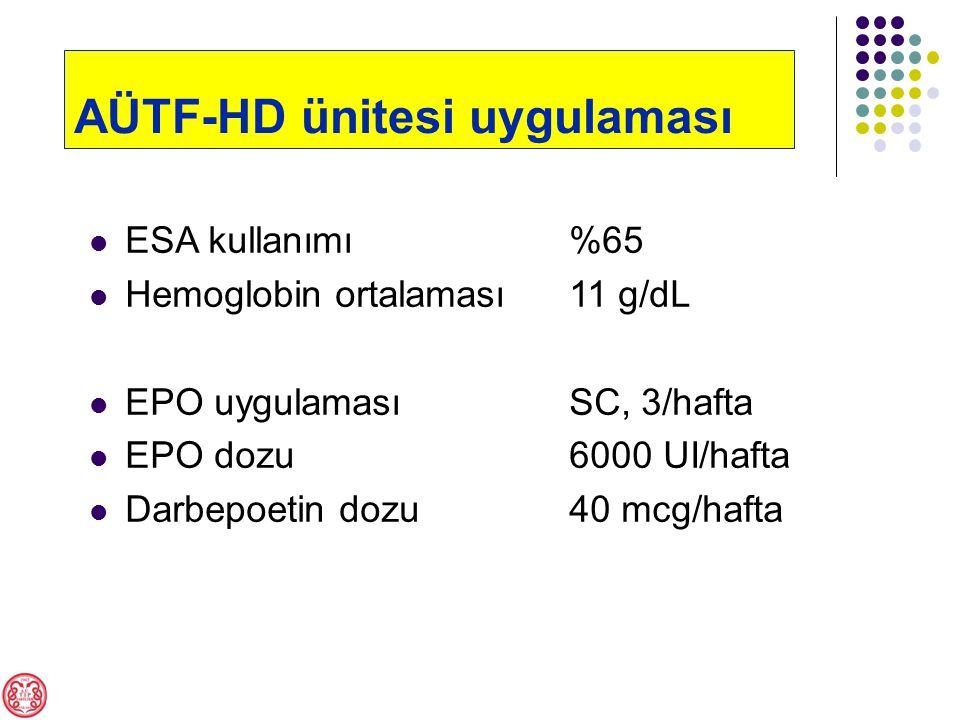 AÜTF-HD ünitesi uygulaması ESA kullanımı%65 Hemoglobin ortalaması11 g/dL EPO uygulamasıSC, 3/hafta EPO dozu6000 UI/hafta Darbepoetin dozu40 mcg/hafta