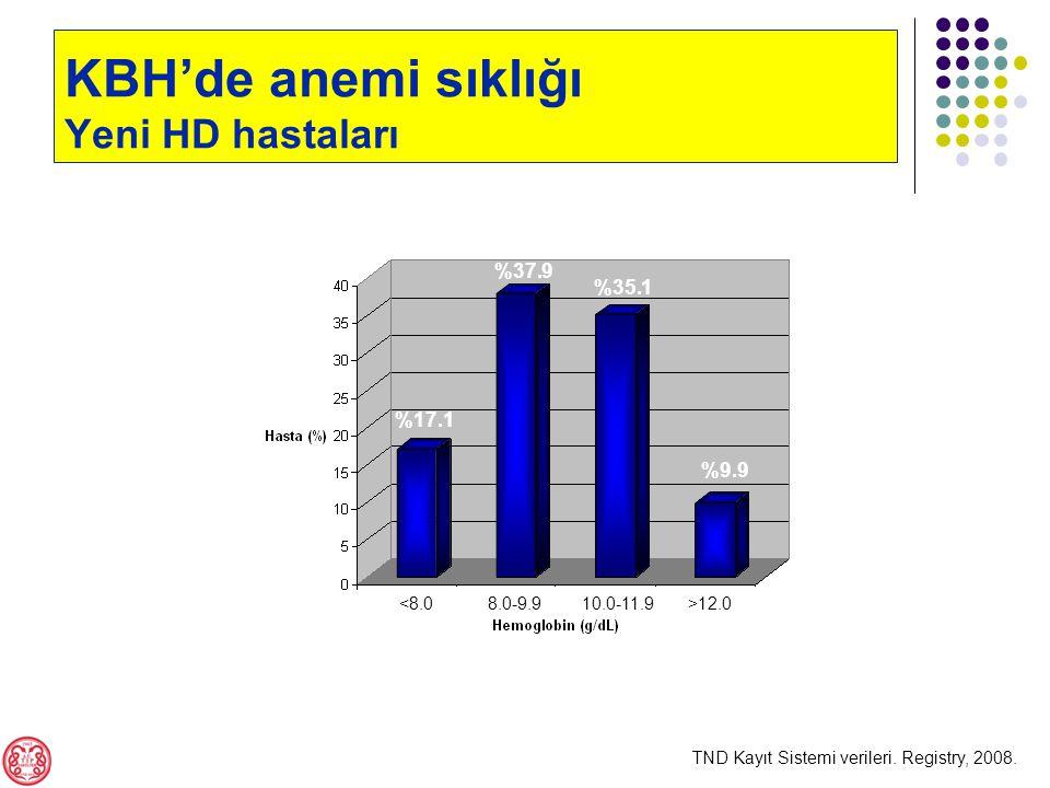 12.0 KBH'de anemi sıklığı Yeni HD hastaları TND Kayıt Sistemi verileri.