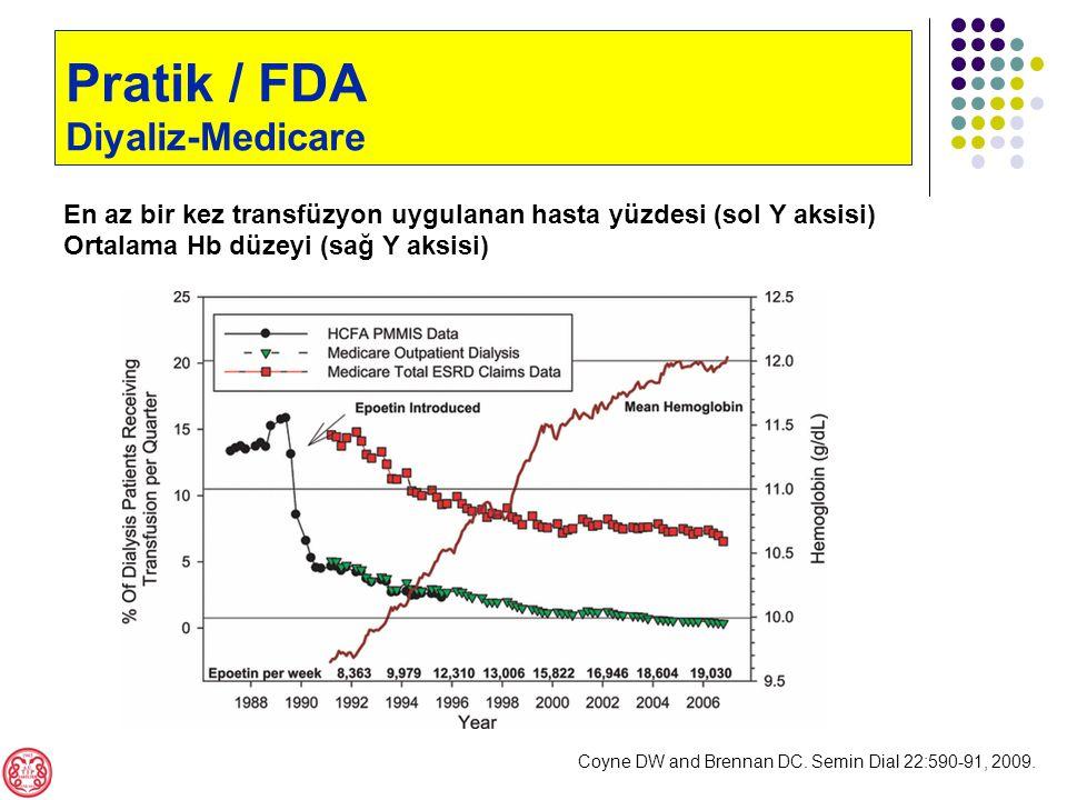 Pratik / FDA Diyaliz-Medicare En az bir kez transfüzyon uygulanan hasta yüzdesi (sol Y aksisi) Ortalama Hb düzeyi (sağ Y aksisi) Coyne DW and Brennan DC.