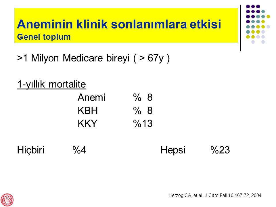 Aneminin klinik sonlanımlara etkisi Genel toplum >1 Milyon Medicare bireyi ( > 67y ) 1-yıllık mortalite Anemi % 8 KBH % 8 KKY %13 Hiçbiri%4 Hepsi%23 Herzog CA, et al.
