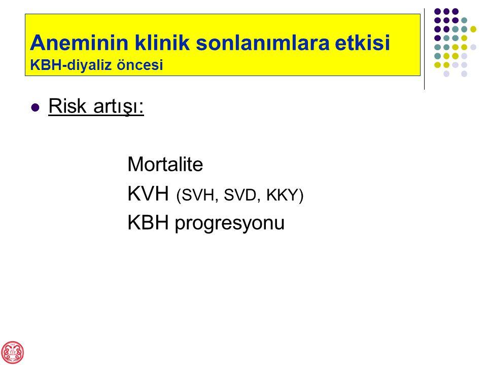 Mortalite artışı (1.236 hasta, Hb 14 vs.10 g/dL) Besarab A, et al.