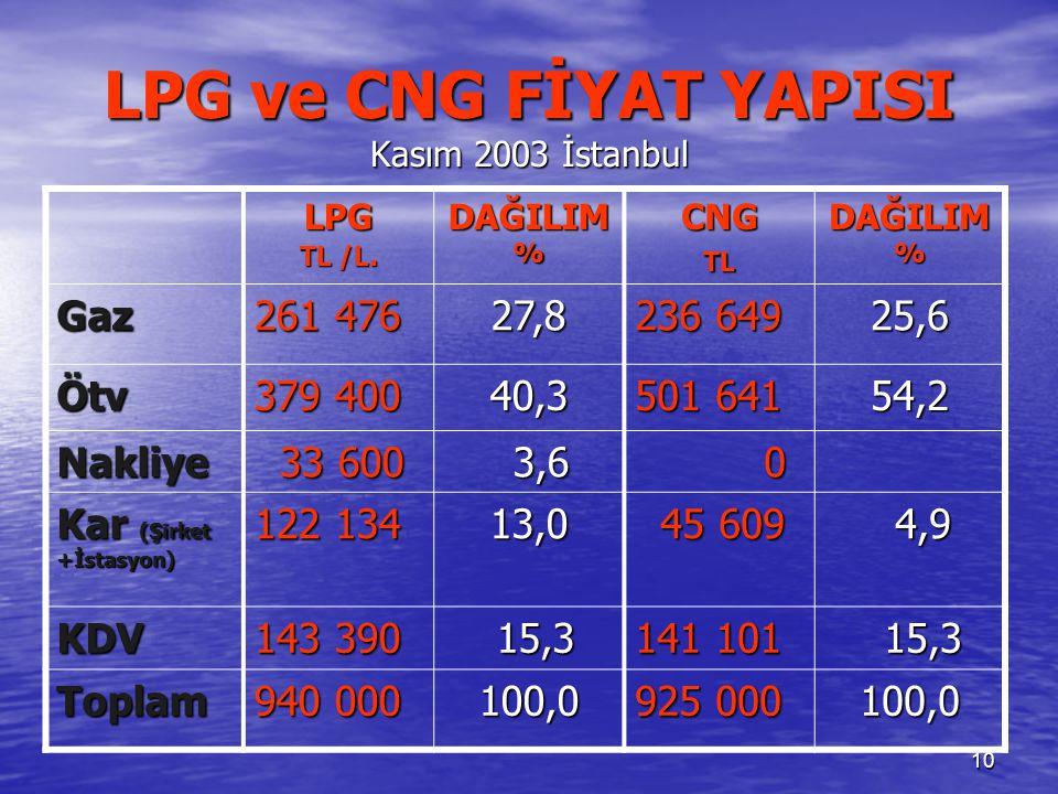 10 LPG ve CNG FİYAT YAPISI Kasım 2003 İstanbul LPG TL /L.