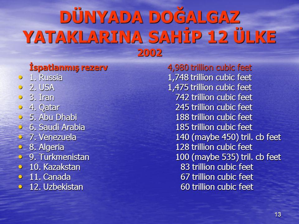 13 DÜNYADA DOĞALGAZ YATAKLARINA SAHİP 12 ÜLKE 2002 İspatlanmış rezerv4,980 trillion cubic feet 1.