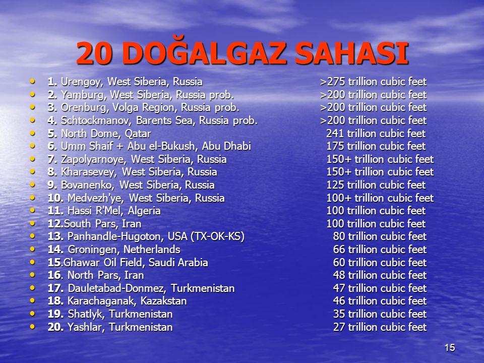 15 20 DOĞALGAZ SAHASI 1. Urengoy, West Siberia, Russia >275 trillion cubic feet 1.