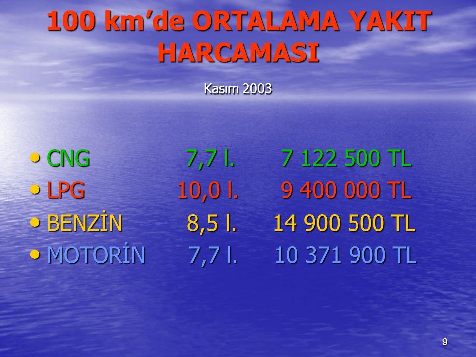 9 100 km'de ORTALAMA YAKIT HARCAMASI Kasım 2003 CNG 7,7 l.