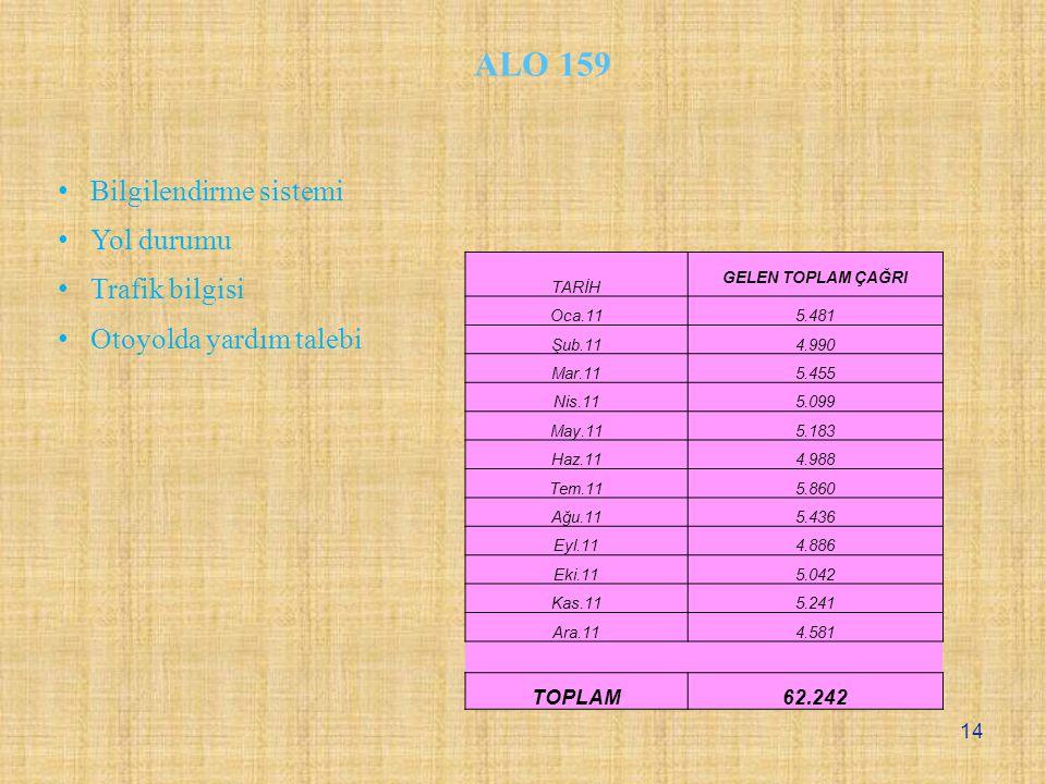 TARİH GELEN TOPLAM ÇAĞRI Oca.115.481 Şub.114.990 Mar.115.455 Nis.115.099 May.115.183 Haz.114.988 Tem.115.860 Ağu.115.436 Eyl.114.886 Eki.115.042 Kas.115.241 Ara.114.581 TOPLAM62.242 ALO 159 Bilgilendirme sistemi Yol durumu Trafik bilgisi Otoyolda yardım talebi 14