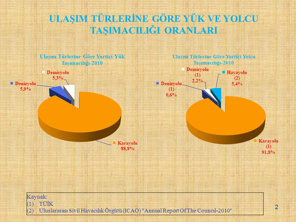 Kaynak: (1) TÜİK (2) Uluslararası Sivil Havacılık Örgütü (ICAO) Annual Report Of The Councıl-2010 ULAŞIM TÜRLERİNE GÖRE YÜK VE YOLCU TAŞIMACILIĞI ORANLARI 2