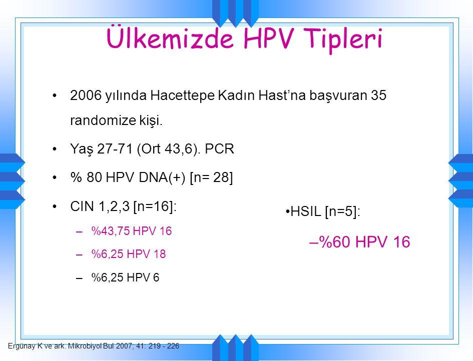 Ülkemizde HPV Tipleri 2006 yılında Hacettepe Kadın Hast'na başvuran 35 randomize kişi. Yaş 27-71 (Ort 43,6). PCR % 80 HPV DNA(+) [n= 28] CIN 1,2,3 [n=