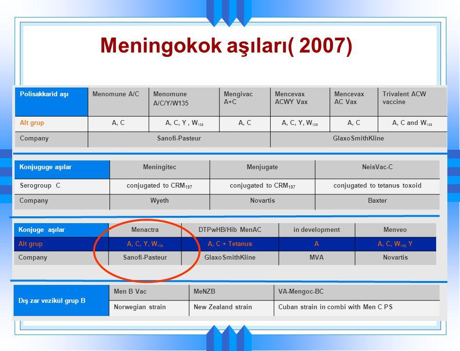 Meningokok aşıları( 2007) Polisakkarid aşıMenomune A/CMenomune A/C/Y/W135 Mengivac A+C Mencevax ACWY Vax Mencevax AC Vax Trivalent ACW vaccine Alt gru