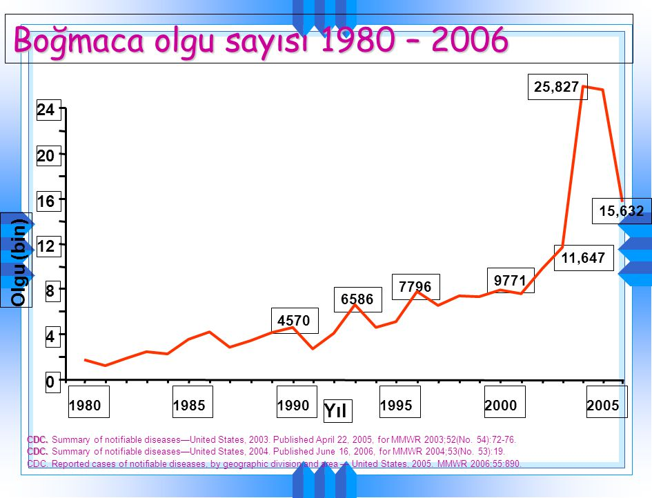Boğmaca olgu sayısı 1980 – 2006 CDC. CDC. Summary of notifiable diseases—United States, 2003. Published April 22, 2005, for MMWR 2003;52(No. 54):72-76