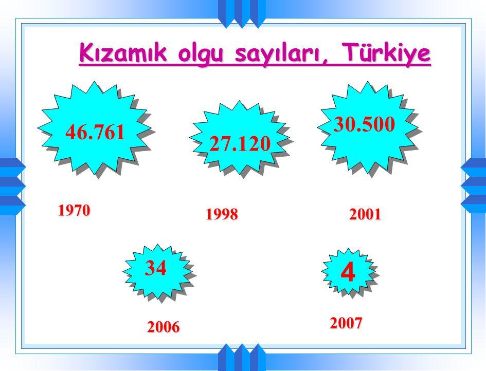 Kızamık olgu sayıları, Türkiye 1970 1998 46.761 27.120 30.500 2001 2006 34 4 4 2007