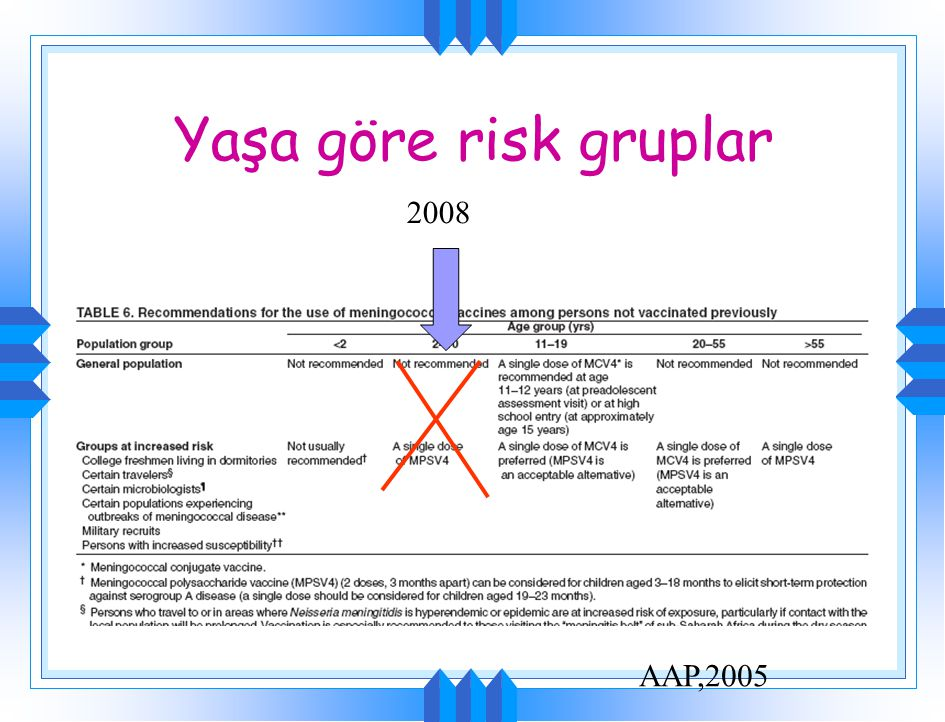Yaşa göre risk gruplar AAP,2005 2008