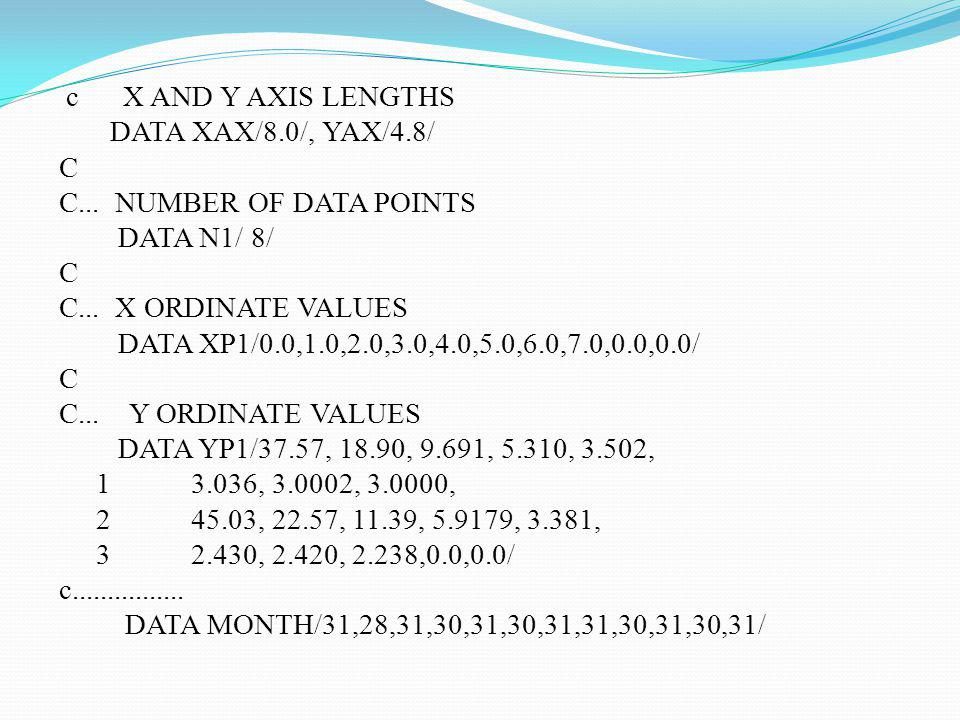 c X AND Y AXIS LENGTHS DATA XAX/8.0/, YAX/4.8/ C C... NUMBER OF DATA POINTS DATA N1/ 8/ C C... X ORDINATE VALUES DATA XP1/0.0,1.0,2.0,3.0,4.0,5.0,6.0,