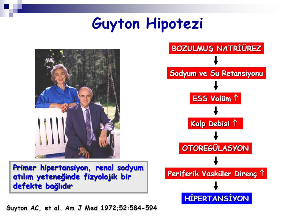 Guyton AC, et al. Am J Med 1972;52:584-594 Guyton Hipotezi Primer hipertansiyon, renal sodyum atılım yeteneğinde fizyolojik bir defekte bağlıdır BOZUL