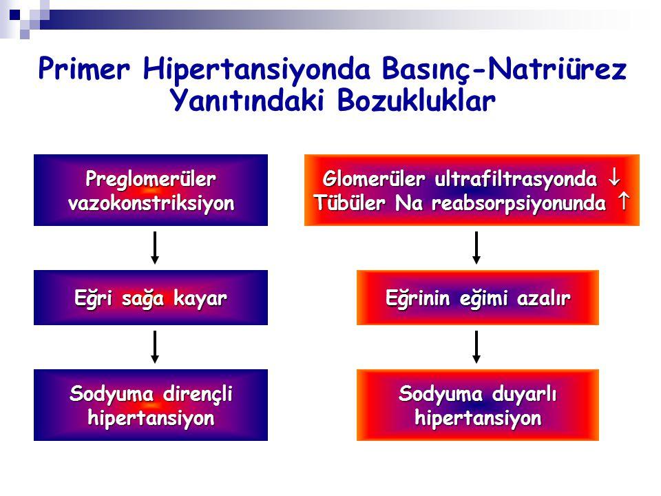 Primer Hipertansiyonda Basınç-Natriürez Yanıtındaki Bozukluklar Preglomerülervazokonstriksiyon Eğri sağa kayar Sodyuma dirençli hipertansiyon Glomerül