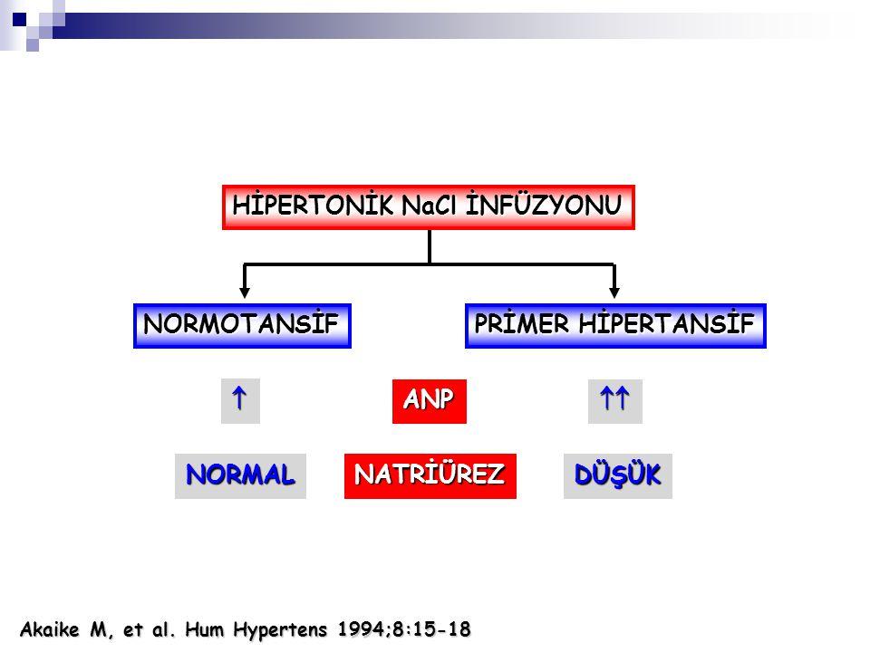 NORMOTANSİF PRİMER HİPERTANSİF HİPERTONİK NaCl İNFÜZYONU ANP NATRİÜREZNORMALDÜŞÜK   Akaike M, et al. Hum Hypertens 1994;8:15-18