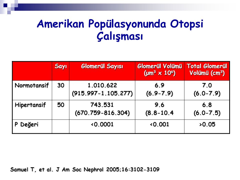 Sayı Glomerül Sayısı Glomerül Volümü (μm 3 x 10 6 ) Total Glomerül Volümü (cm 3 ) Normotansif301.010.622(915.997-1.105.277)6.9(6.9-7.9)7.0(6.0-7.9) Hi