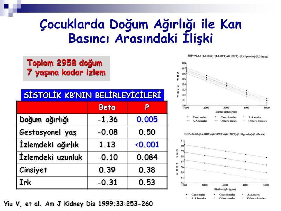 Çocuklarda Doğum Ağırlığı ile Kan Basıncı Arasındaki İlişki Toplam 2958 doğum 7 yaşına kadar izlem BetaP Doğum ağırlığı -1.360.005 Gestasyonel yaş -0.
