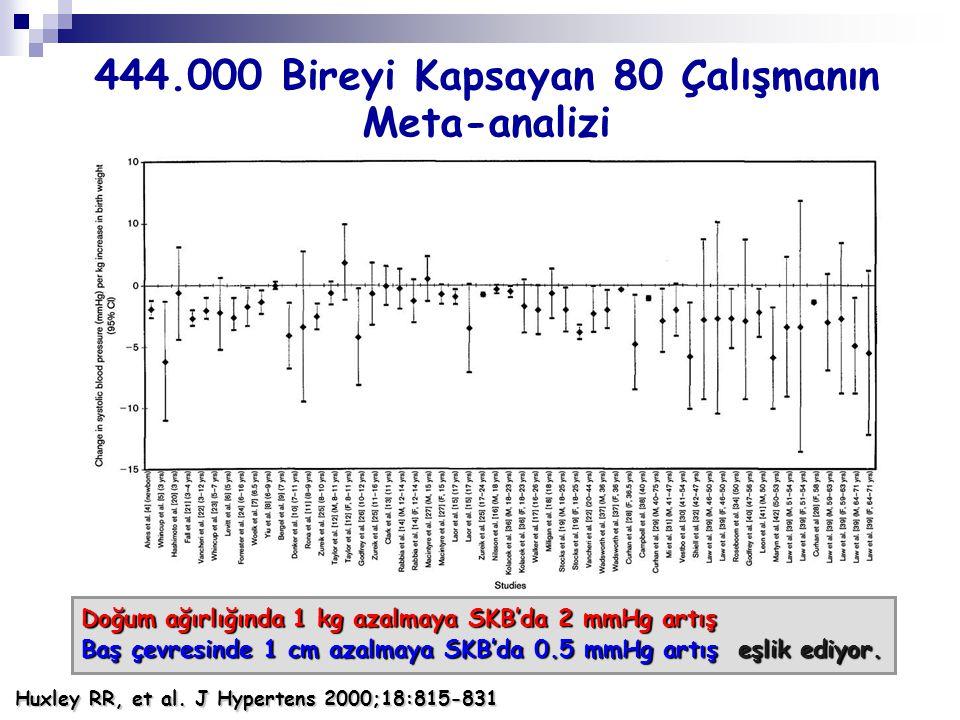 444.000 Bireyi Kapsayan 80 Çalışmanın Meta-analizi Huxley RR, et al. J Hypertens 2000;18:815-831 Doğum ağırlığında 1 kg azalmaya SKB'da 2 mmHg artış B