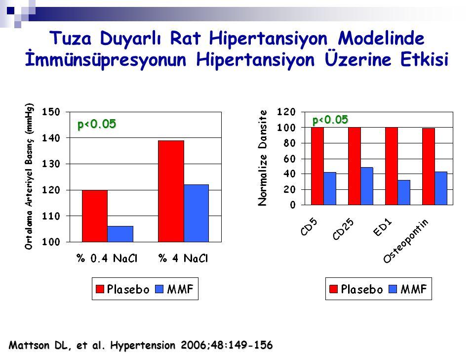Mattson DL, et al. Hypertension 2006;48:149-156 Tuza Duyarlı Rat Hipertansiyon Modelinde İmmünsüpresyonun Hipertansiyon Üzerine Etkisi p<0.05 p<0.05