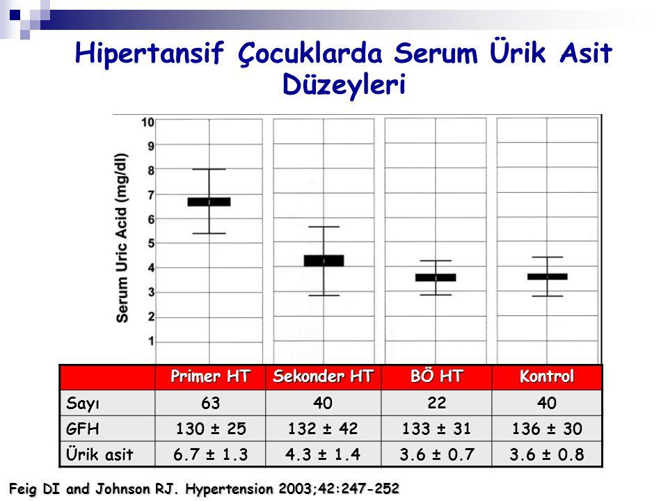 Hipertansif Çocuklarda Serum Ürik Asit Düzeyleri Primer HT Sekonder HT BÖ HT KontrolSayı63402240 GFH 130 ± 25 132 ± 42 133 ± 31 136 ± 30 Ürik asit 6.7