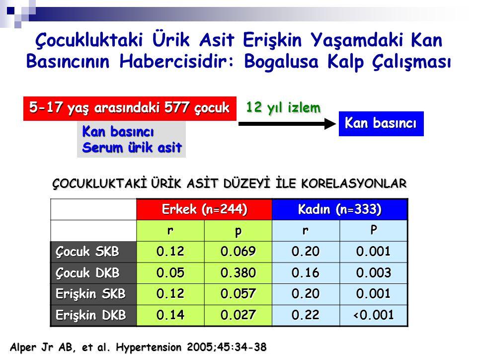 Çocukluktaki Ürik Asit Erişkin Yaşamdaki Kan Basıncının Habercisidir: Bogalusa Kalp Çalışması Alper Jr AB, et al. Hypertension 2005;45:34-38 5-17 yaş