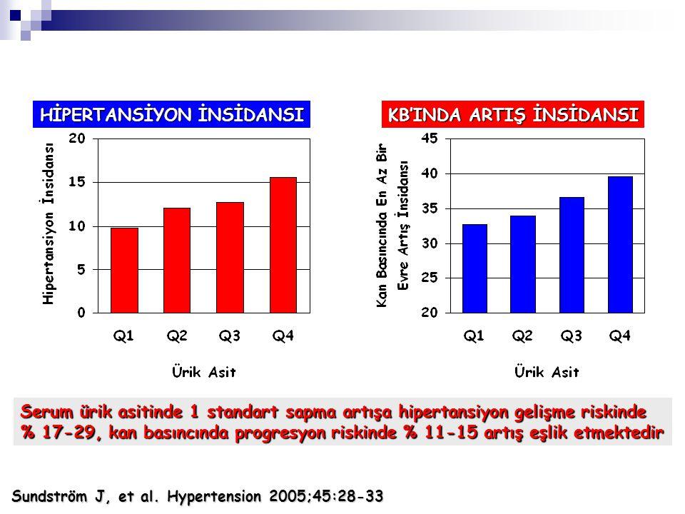 HİPERTANSİYON İNSİDANSI KB'INDA ARTIŞ İNSİDANSI Sundström J, et al. Hypertension 2005;45:28-33 Serum ürik asitinde 1 standart sapma artışa hipertansiy