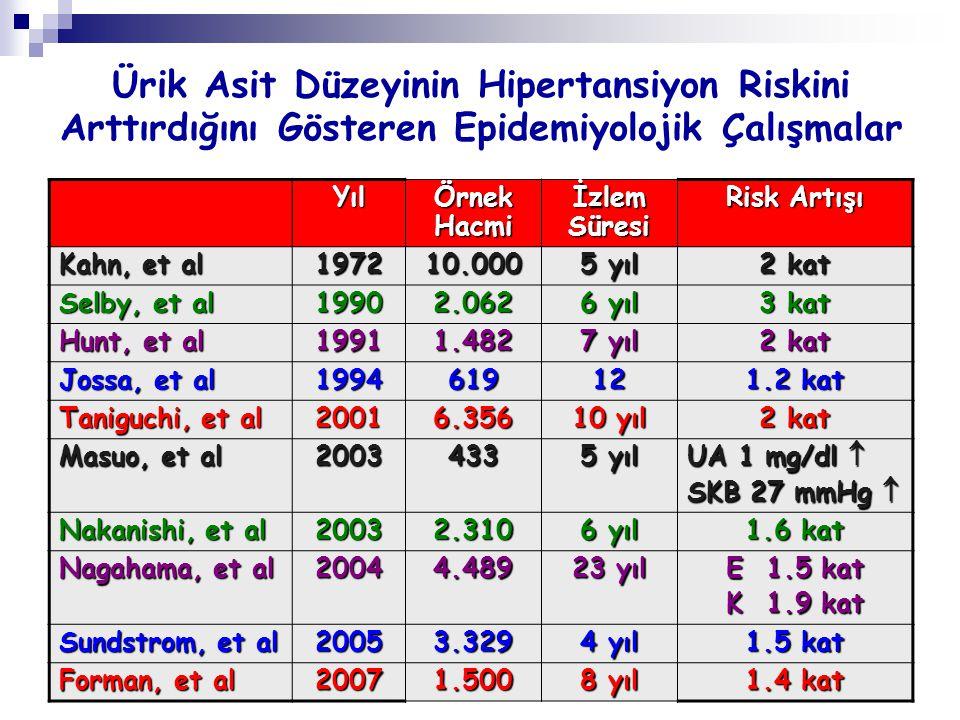 Ürik Asit Düzeyinin Hipertansiyon Riskini Arttırdığını Gösteren Epidemiyolojik Çalışmalar Yıl Örnek Hacmi İzlem Süresi Risk Artışı Kahn, et al 197210.