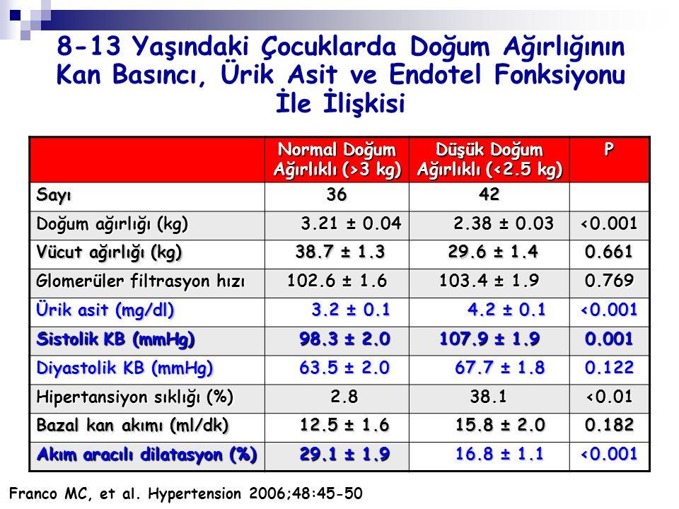Normal Doğum Ağırlıklı (>3 kg) Düşük Doğum Ağırlıklı (<2.5 kg) P Sayı3642 Doğum ağırlığı (kg) 3.21 ± 0.04 3.21 ± 0.04 2.38 ± 0.03 2.38 ± 0.03<0.001 Vü