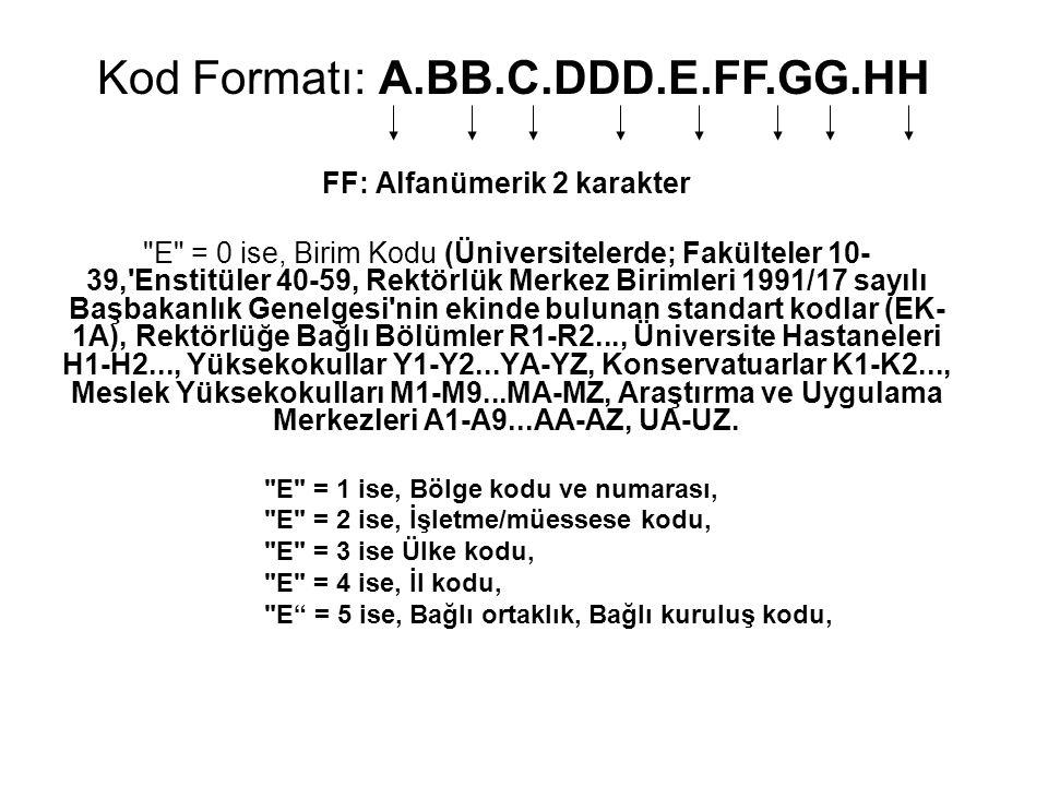KAMU KURUM VE KURLUŞLARI YAZIŞMA KOD SİSTEMİ (Fakülte, Enstitü, Yüksekokul ve Meslek Yüksekokullarında GG Seviyesinde Kullanılacak Standart Alt Birim Kodları) Kod Formatı: A.BB.C.DDD.E.FF.GG.HH