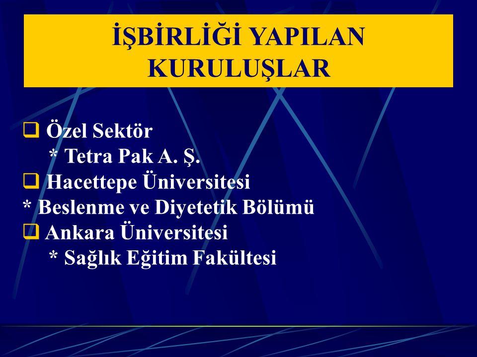 İŞBİRLİĞİ YAPILAN KURULUŞLAR  Özel Sektör * Tetra Pak A. Ş.  Hacettepe Üniversitesi * Beslenme ve Diyetetik Bölümü  Ankara Üniversitesi * Sağlık Eğ