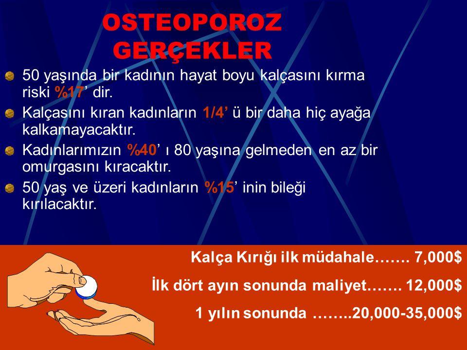 OSTEOPOROZ GERÇEKLER 50 yaşında bir kadının hayat boyu kalçasını kırma riski %17' dir. Kalçasını kıran kadınların 1/4' ü bir daha hiç ayağa kalkamayac