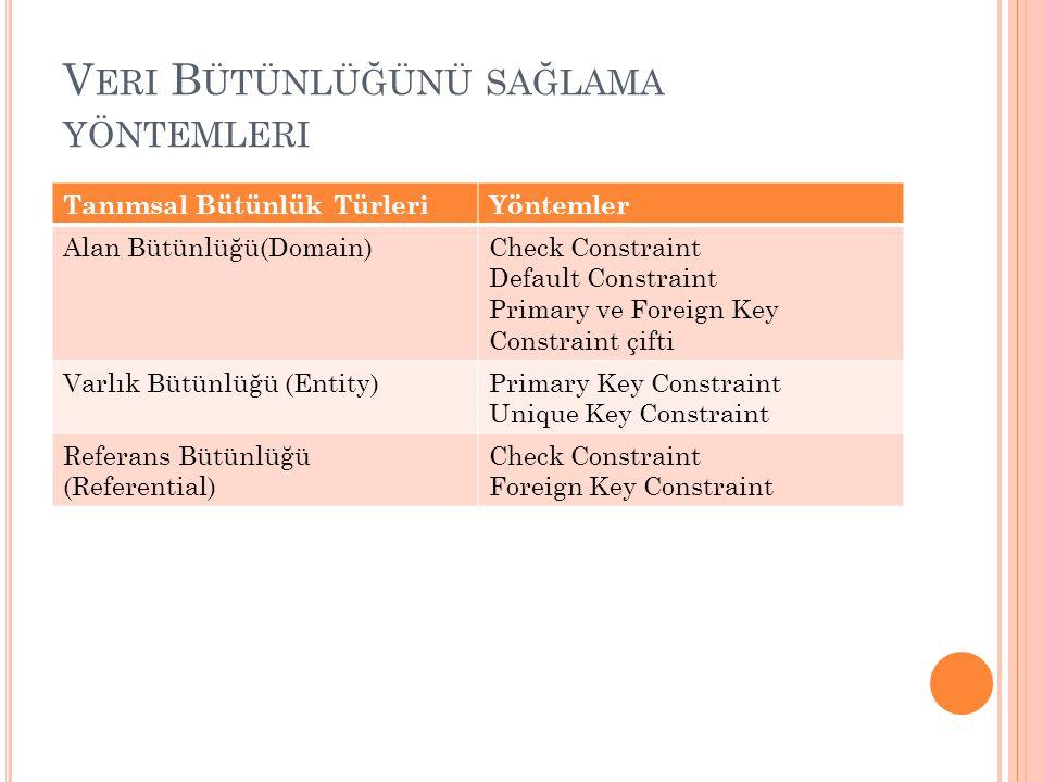 V ERI B ÜTÜNLÜĞÜNÜ SAĞLAMA YÖNTEMLERI Tanımsal Bütünlük TürleriYöntemler Alan Bütünlüğü(Domain)Check Constraint Default Constraint Primary ve Foreign