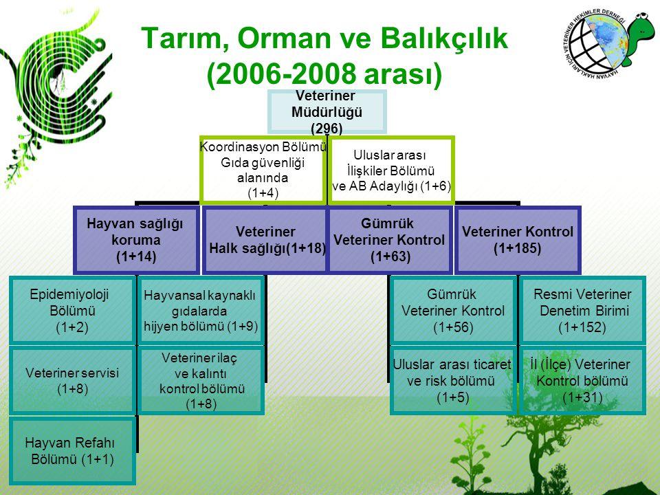 Veteriner Müdürlüğü (296) Hayvan sağlığı koruma (1+14) Epidemiyoloji Bölümü (1+2) Veteriner servisi (1+8) Hayvan Refahı Bölümü (1+1) Veteriner Halk sa