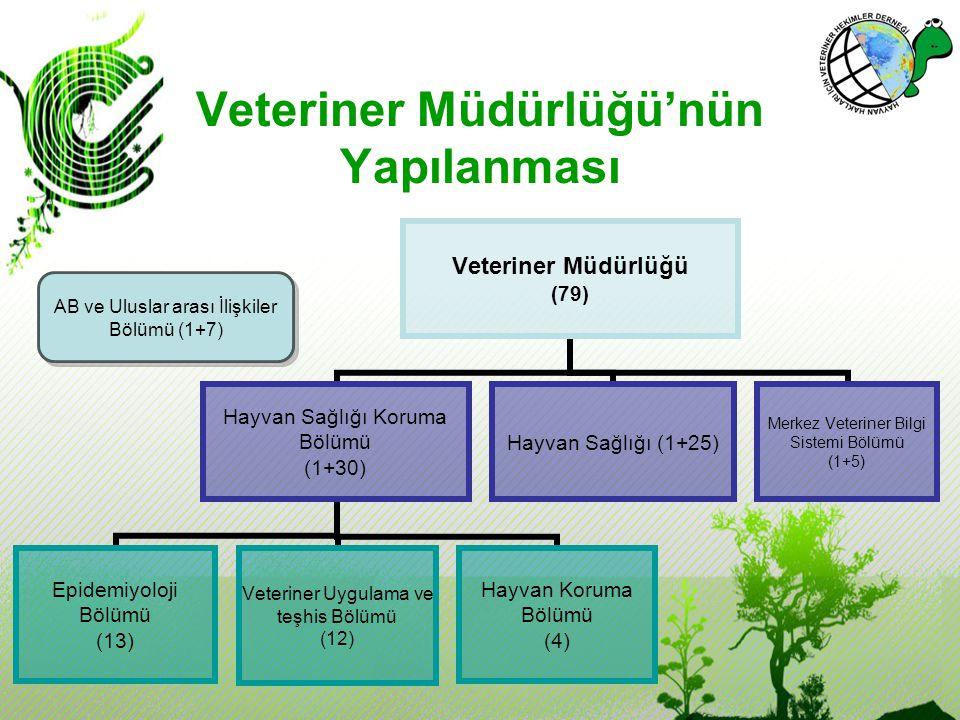 Hayvan Korumada Ulusal Mevzuat Hayvan Koruma Yasası - hayvanların taşınması (sürücülere eğitim ve sertifika) (2007- 2008 arası 300 kişi eğitilmiş), - gıda amacı ile kesimler (işletme sahiplerinin sorumlulukları, sektörde çalışanlara kurs ve sertifika programları), - hastalık kontrolü amacıyla öldürme, - çiftlik hayvanlarının korunması, - deney hayvanları, - hayvanat bahçeleri, - evcil hayvanlar (hayvan sahiplerinin sorumlulukları,geçici barındırma, terkedilmiş/kayıp hayvanlar, hayvan bakımevleri, pet shoplar, ticari üretim, hayvanların eğitimi).