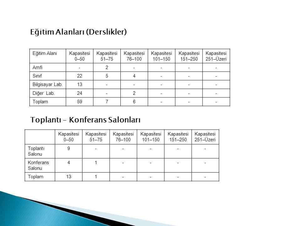 Eğitim Alanları (Derslikler) Eğitim AlanıKapasitesi 0–50 Kapasitesi 51–75 Kapasitesi 76–100 Kapasitesi 101–150 Kapasitesi 151–250 Kapasitesi 251–Üzeri