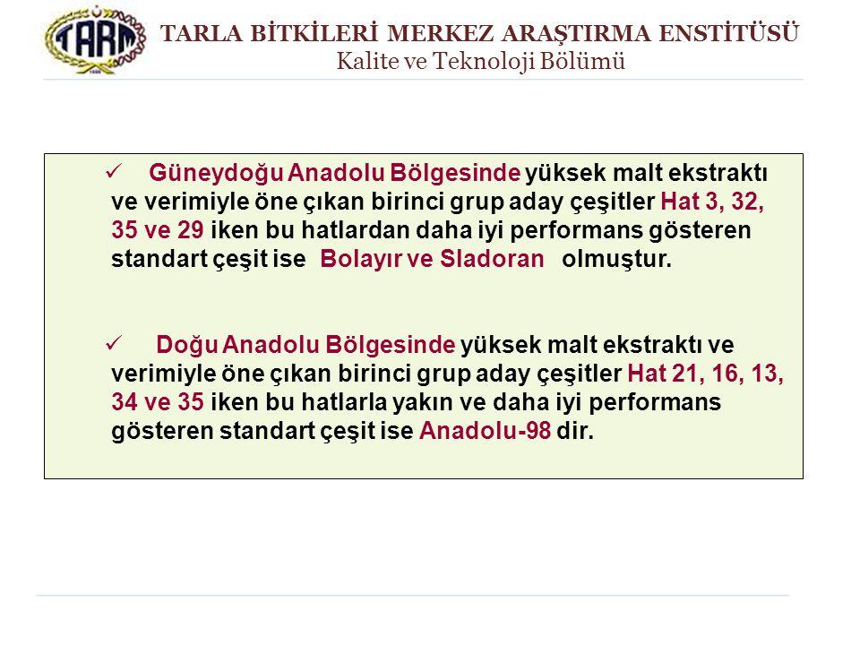 TARLA BİTKİLERİ MERKEZ ARAŞTIRMA ENSTİTÜSÜ Kalite ve Teknoloji Bölümü Güneydoğu Anadolu Bölgesinde yüksek malt ekstraktı ve verimiyle öne çıkan birinc