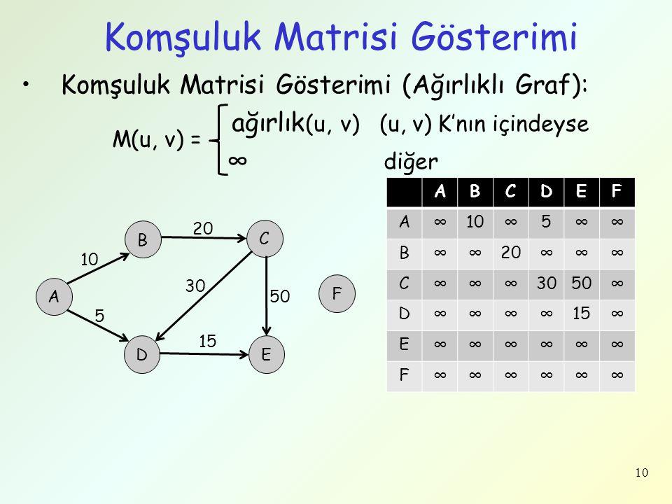 10 Komşuluk Matrisi Gösterimi Komşuluk Matrisi Gösterimi (Ağırlıklı Graf): ağırlık (u, v) (u, v) K'nın içindeyse ∞ diğer M(u, v) = A B C D F E ABCDEF