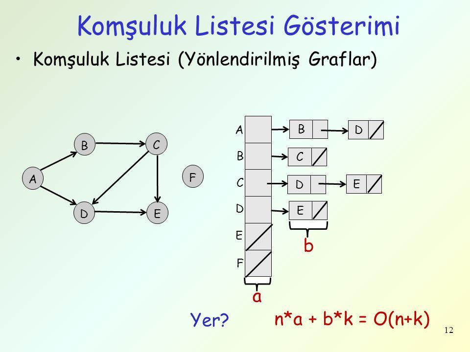 12 Komşuluk Listesi Gösterimi Komşuluk Listesi (Yönlendirilmiş Graflar) A B C D F E Yer? n*a + b*k = O(n+k) B D C D E E a b A B C D E F