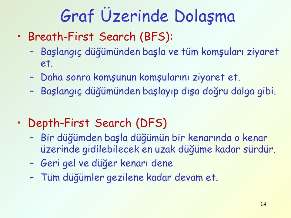 14 Graf Üzerinde Dolaşma Breath-First Search (BFS): –Başlangıç düğümünden başla ve tüm komşuları ziyaret et. –Daha sonra komşunun komşularını ziyaret