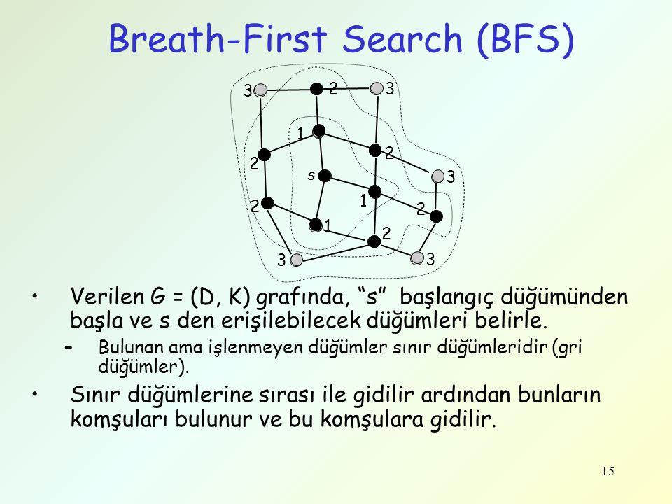 """15 Breath-First Search (BFS) Verilen G = (D, K) grafında, """"s"""" başlangıç düğümünden başla ve s den erişilebilecek düğümleri belirle. –Bulunan ama işlen"""