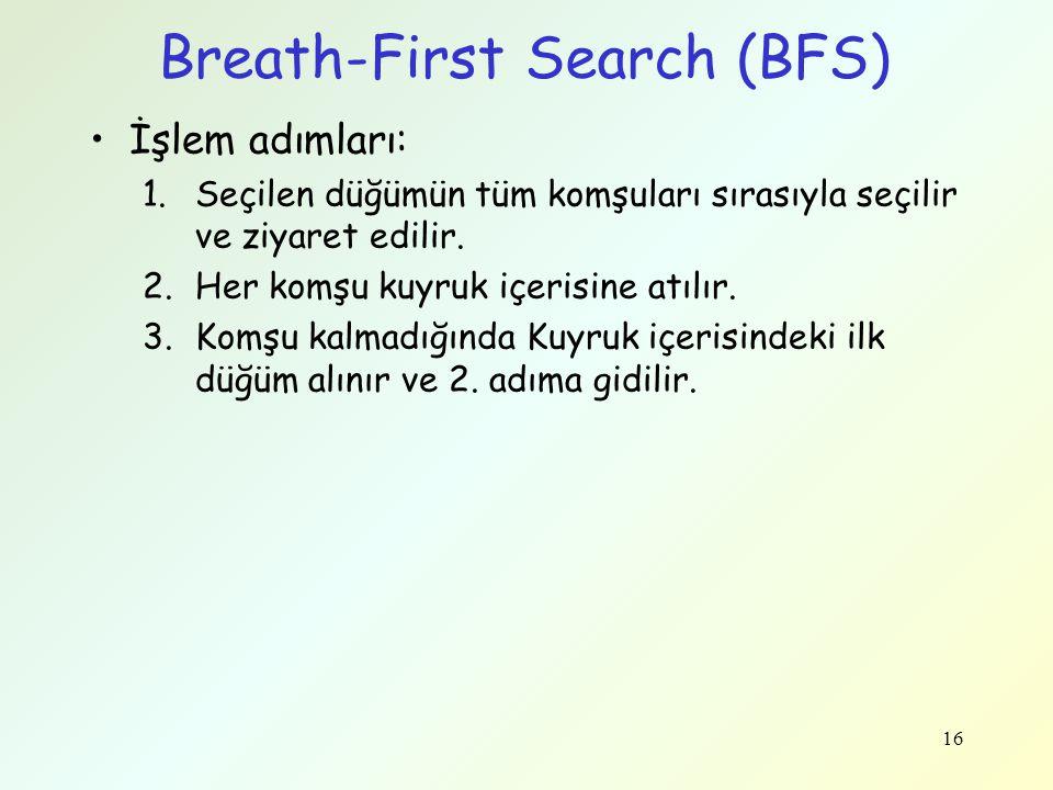 Breath-First Search (BFS) İşlem adımları: 1.Seçilen düğümün tüm komşuları sırasıyla seçilir ve ziyaret edilir. 2.Her komşu kuyruk içerisine atılır. 3.
