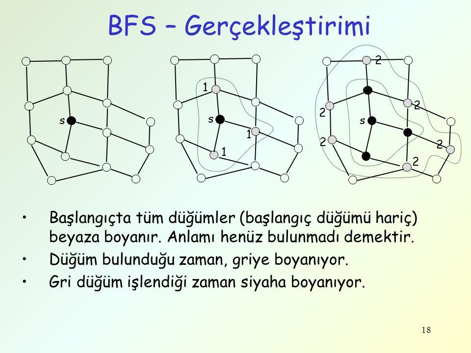 18 BFS – Gerçekleştirimi Başlangıçta tüm düğümler (başlangıç düğümü hariç) beyaza boyanır. Anlamı henüz bulunmadı demektir. Düğüm bulunduğu zaman, gri