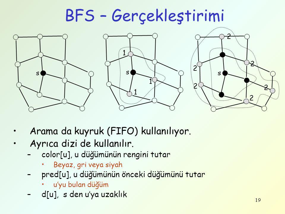 19 BFS – Gerçekleştirimi Arama da kuyruk (FIFO) kullanılıyor. Ayrıca dizi de kullanılır. –color[u], u düğümünün rengini tutar Beyaz, gri veya siyah –p