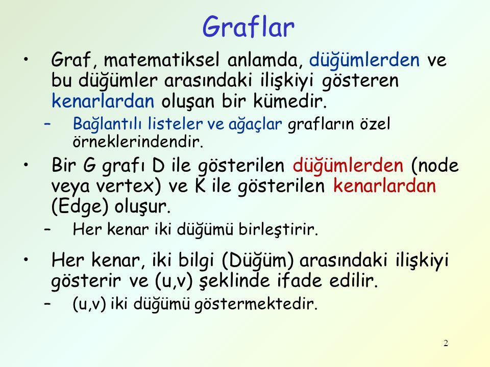 2 Graflar Graf, matematiksel anlamda, düğümlerden ve bu düğümler arasındaki ilişkiyi gösteren kenarlardan oluşan bir kümedir. –Bağlantılı listeler ve