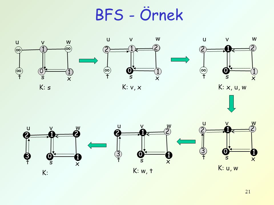 21 BFS - Örnek t s x w v u ∞ ∞ ∞ ∞ 0 K: s t s x w vu ∞ 1 ∞ ∞ 1 0 K: v, x t s x w vu ∞ 1 2 2 1 0 K: x, u, w t s x w vu ∞ 1 2 2 1 0 K: u, w t s x w vu 3