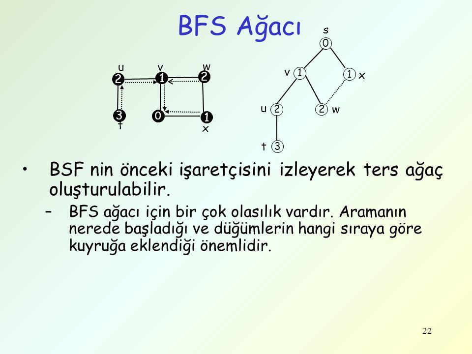 22 BFS Ağacı t s x w vu 3 1 2 2 1 0 0 1 1 2 2 3 v x u t w BSF nin önceki işaretçisini izleyerek ters ağaç oluşturulabilir. –BFS ağacı için bir çok ola